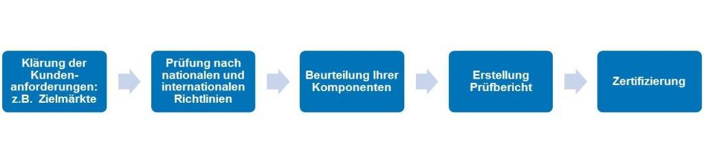 Elektrische Komponenten Prüfung | DE | TÜV Rheinland