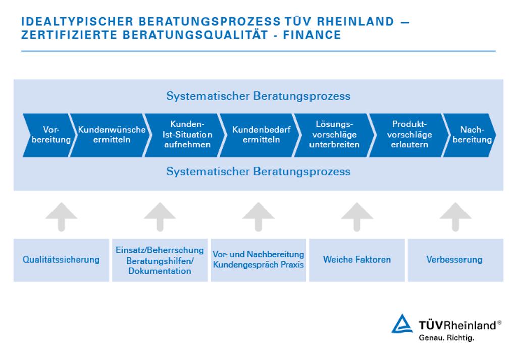 Zertifizierte Beratungsqualität - Finance | DE | TÜV Rheinland