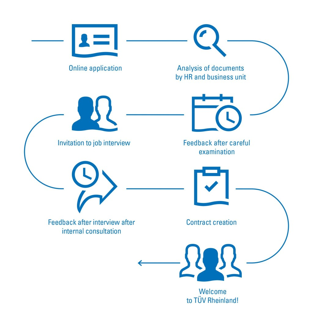 Application Process | TÜV Rheinland
