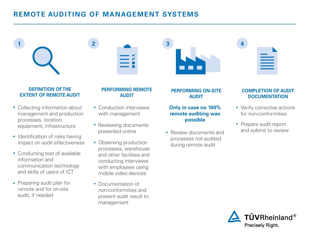 Remote Audits Digital Remote Auditing And Certification Tüv Rheinland