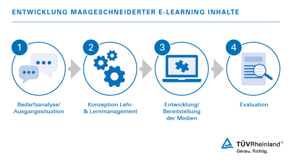 Multimediales Lernen mit Game-Based-Learning