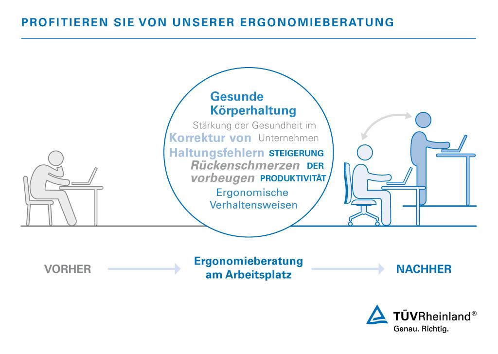 Ergonomieberatung Für Gesundheit Am Arbeitsplatz De Tüv Rheinland