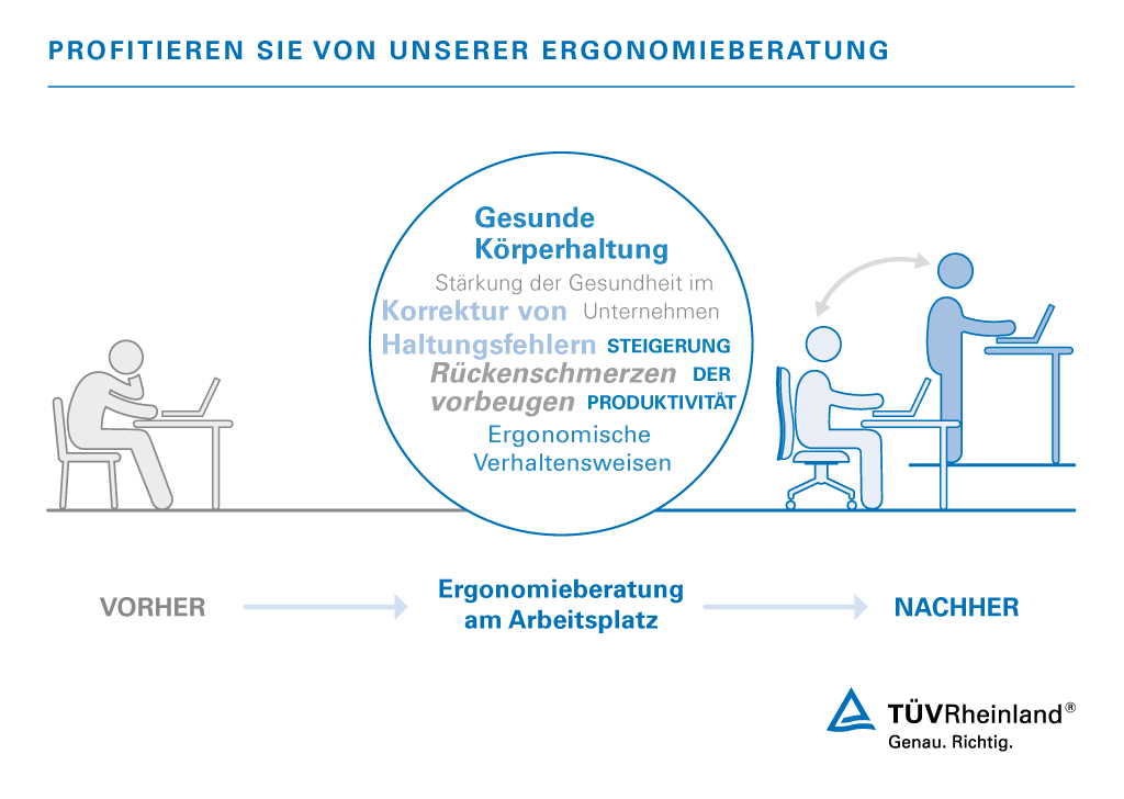 Ergonomieberatung Fur Gesundheit Am Arbeitsplatz De Tuv Rheinland