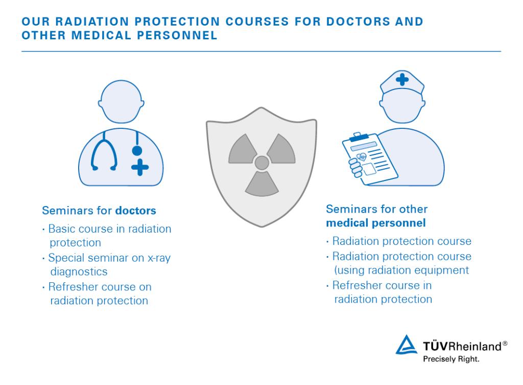 51f9c3a67fd7 Radiation Protection Training | SA | TÜV Rheinland