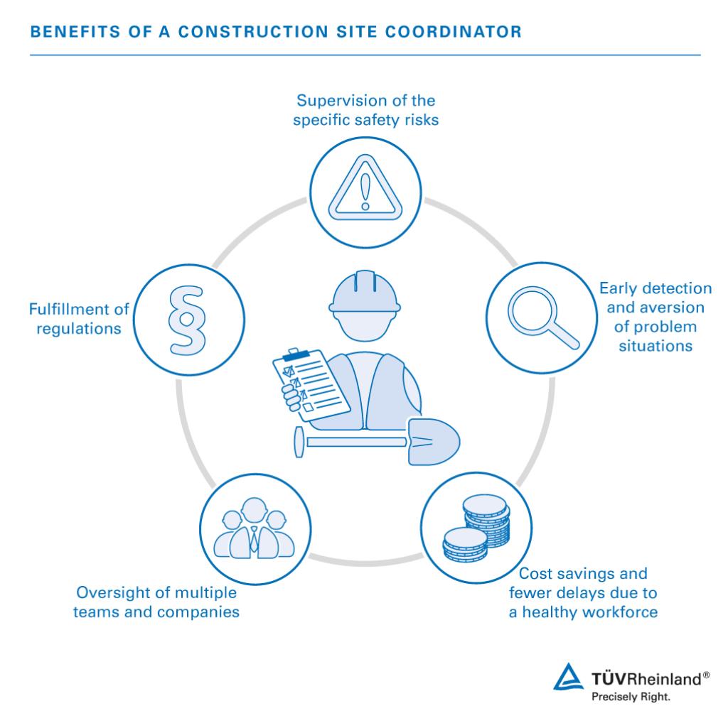 Construction Site Safety Training | VN | TÜV Rheinland