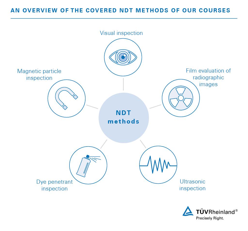 NDT courses | PH | TÜV Rheinland