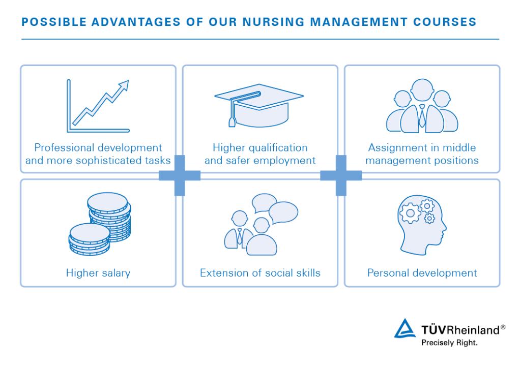 Nursing Management Courses | PH | TÜV Rheinland