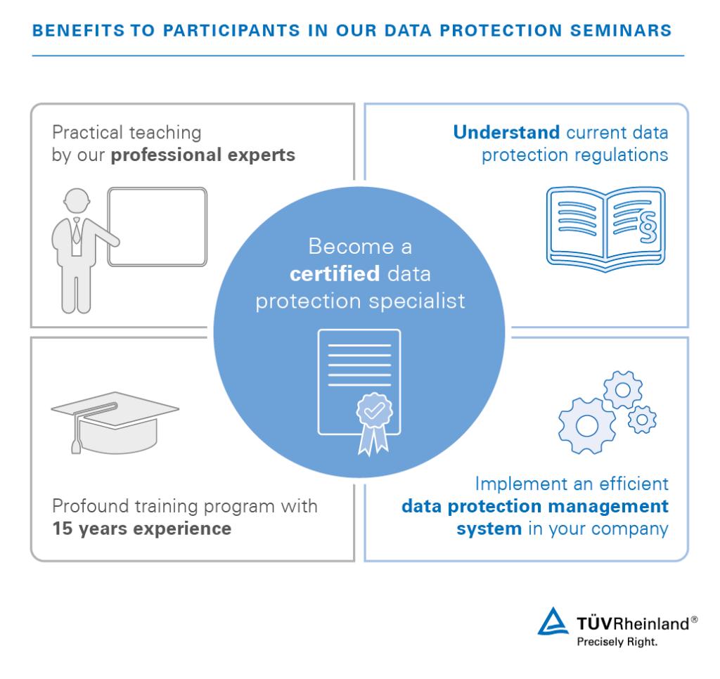 Data Protection Training Courses   PH   TÜV Rheinland