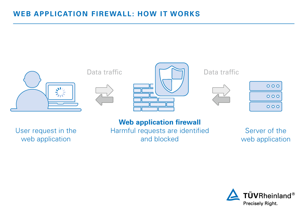 Web Application Firewall (WAF) Service | HR | TÜV Rheinland