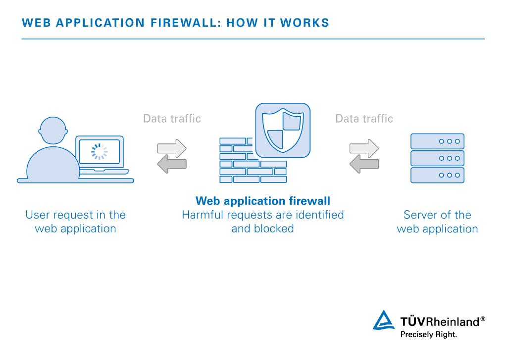 Web Application Firewall (WAF) Service | MY | TÜV Rheinland