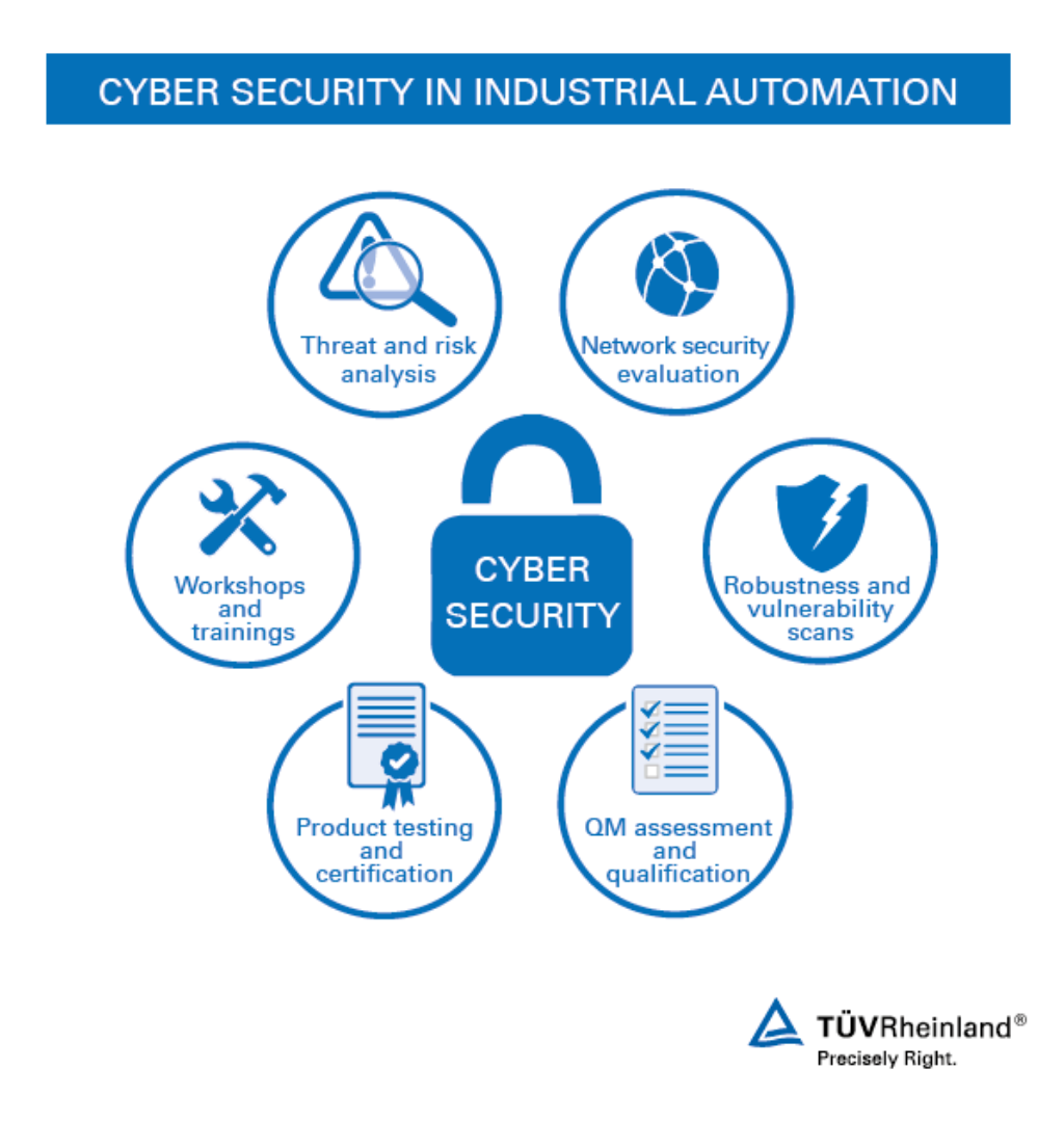 Cyber Security in Industrial Automation | WO | TÜV Rheinland