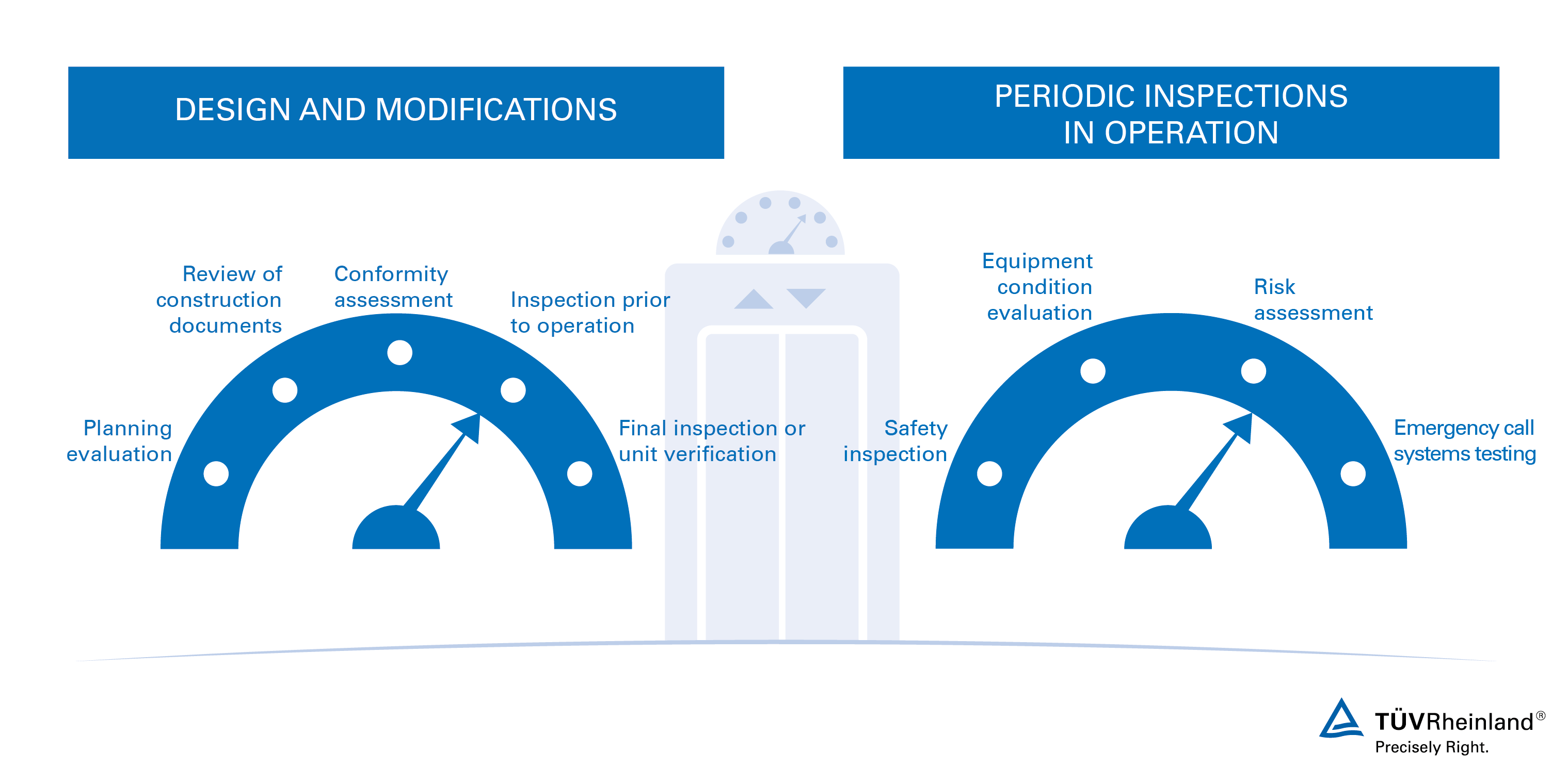 Elevator Testing and Safety Inspection Services | WO | TÜV Rheinland