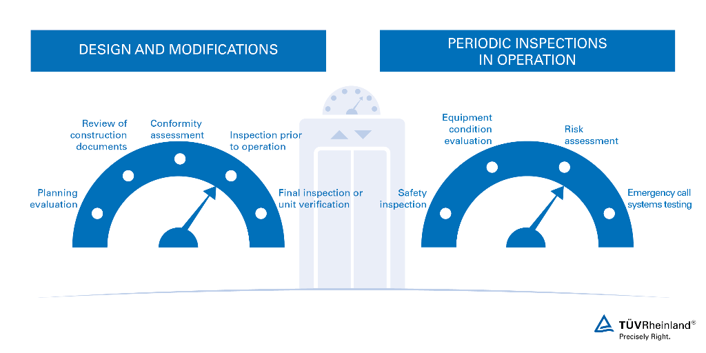 Elevator Testing and Safety Inspection Services | WO | TÜV