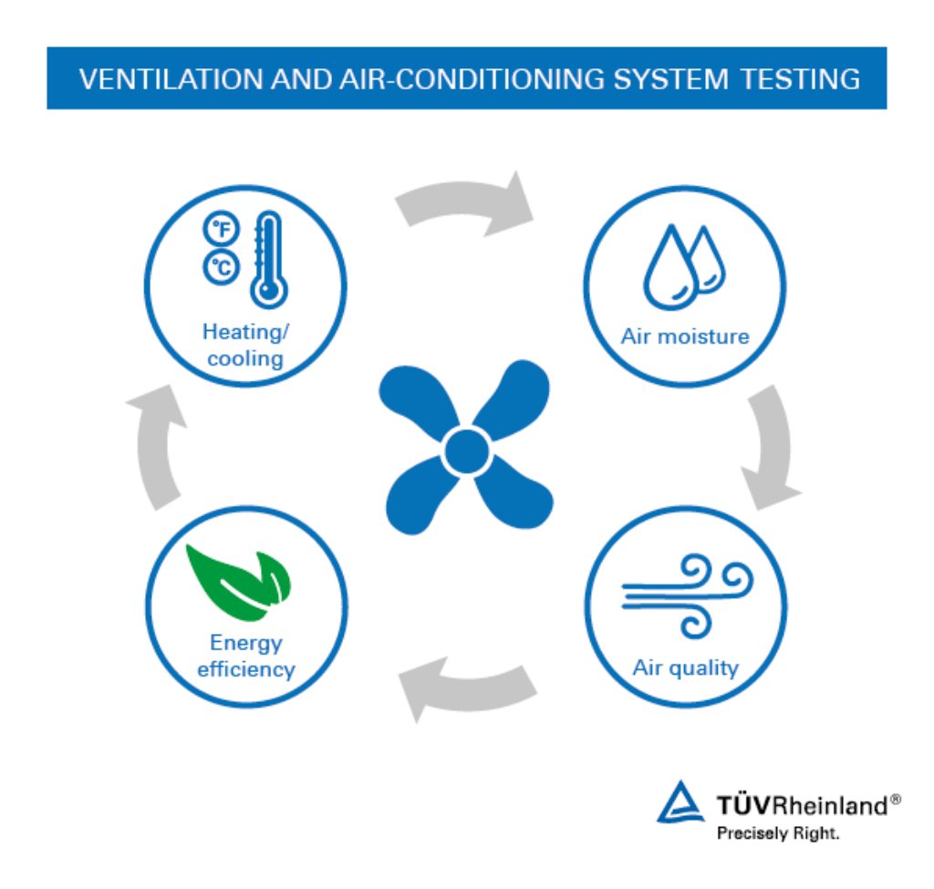 Kuwait Hvac Companies Mail: HVAC System Testing And Inspection