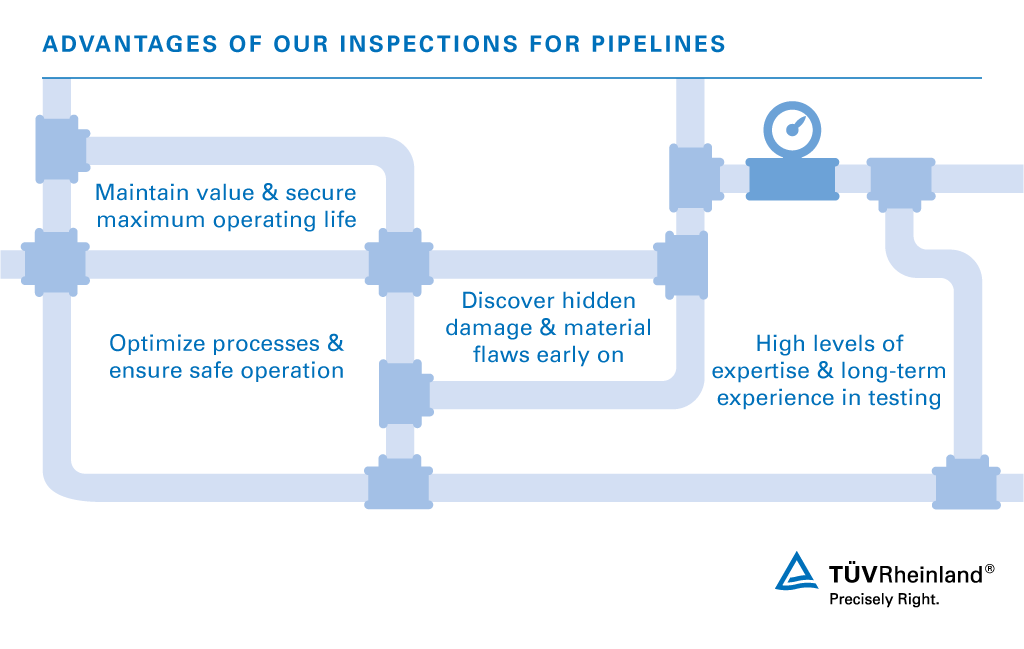 Pipeline Inspections | US | TÜV Rheinland