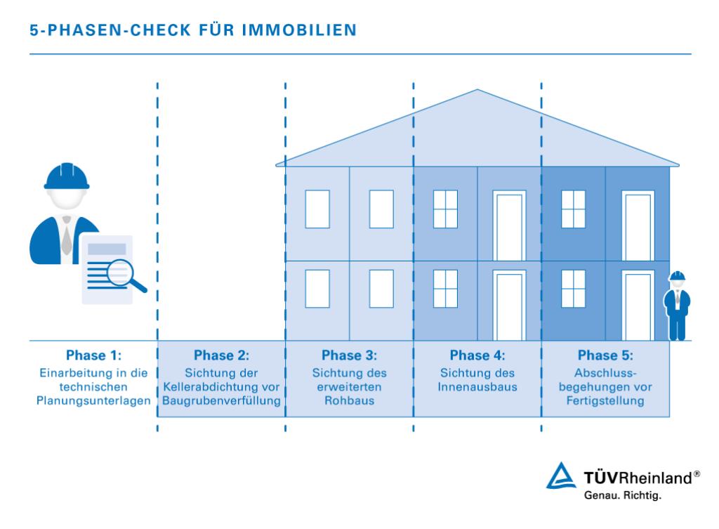 Bauzeitenplan Einfamilienhaus baumanagement und qualitätscontrolling de tüv rheinland