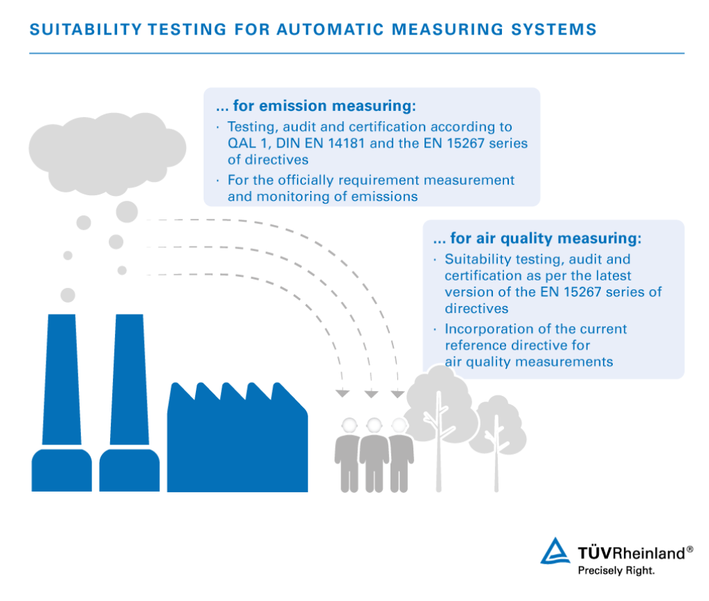Suitability Testing For Measuring Devices Ams Us Tv Rheinland