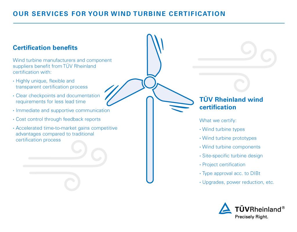 Wind Turbine Certification | WO | TÜV Rheinland