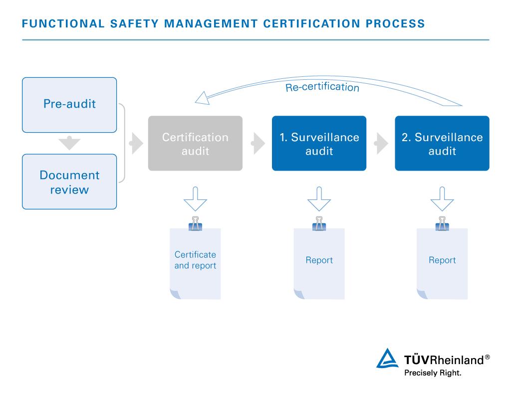 Safety Training Resume Samples Velvet Jobs