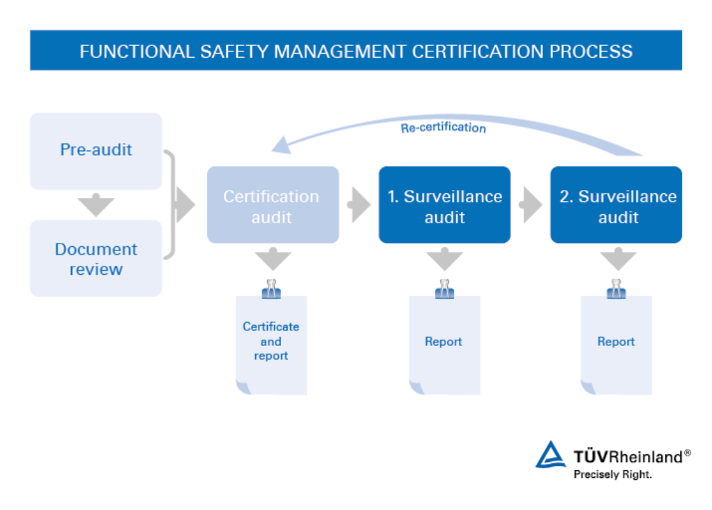 Functional Safety Management Certification | US | TÜV Rheinland