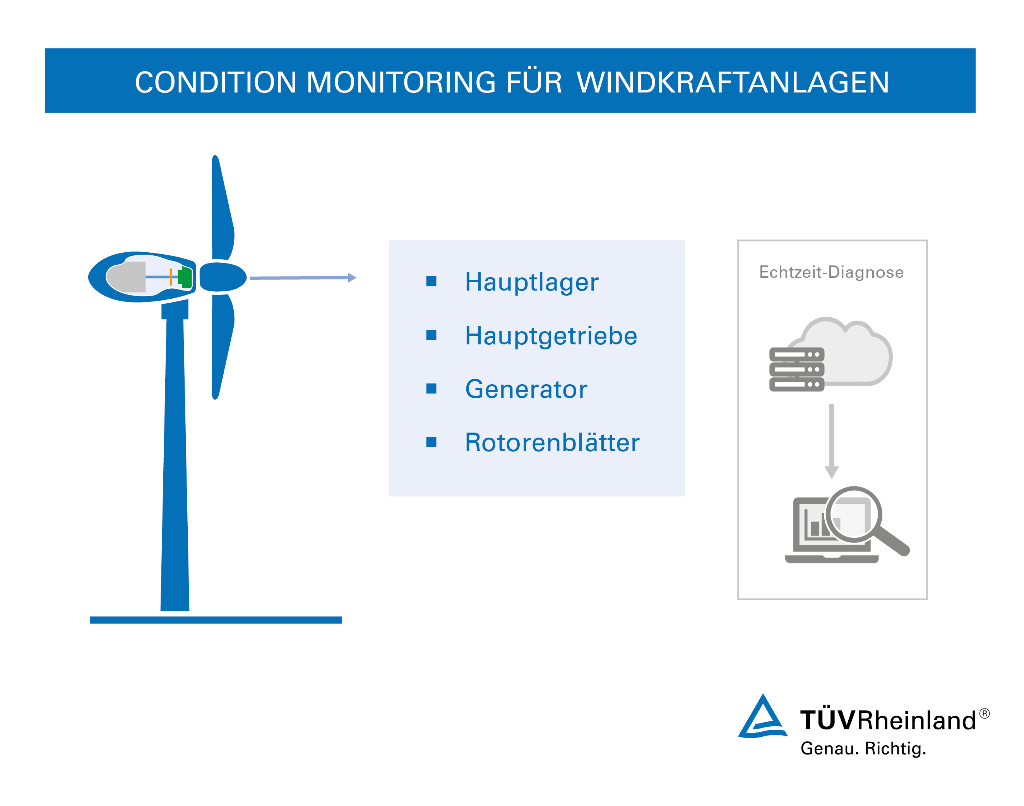 Condition Monitoring für Windkraftanlagen