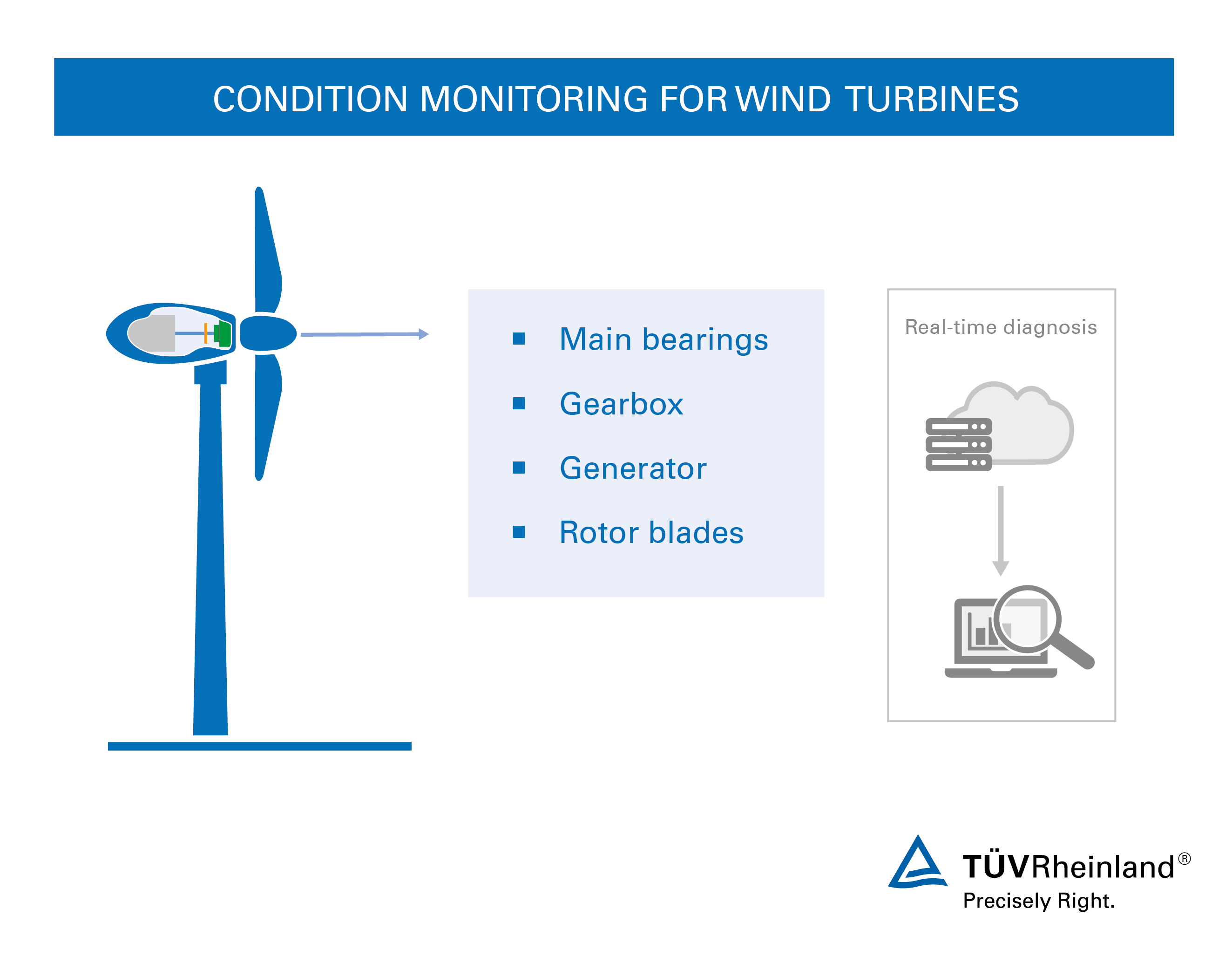 Condition Monitoring For Wind Turbines In Tv Rheinland Turbine Diagrams Systems Your