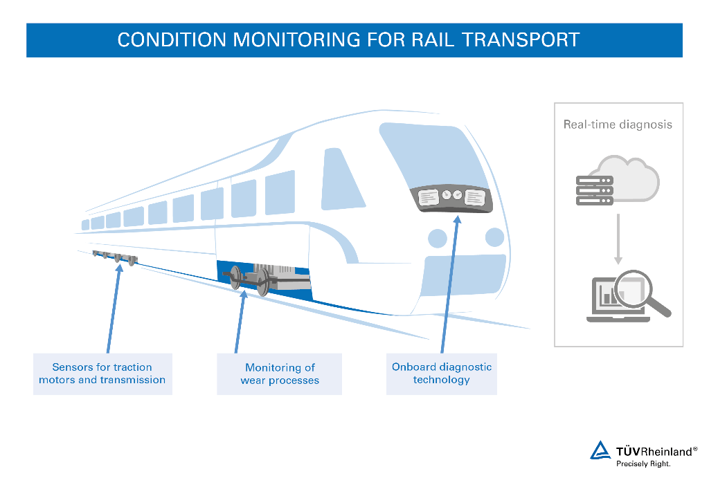 Condition Monitoring for Rail Transport