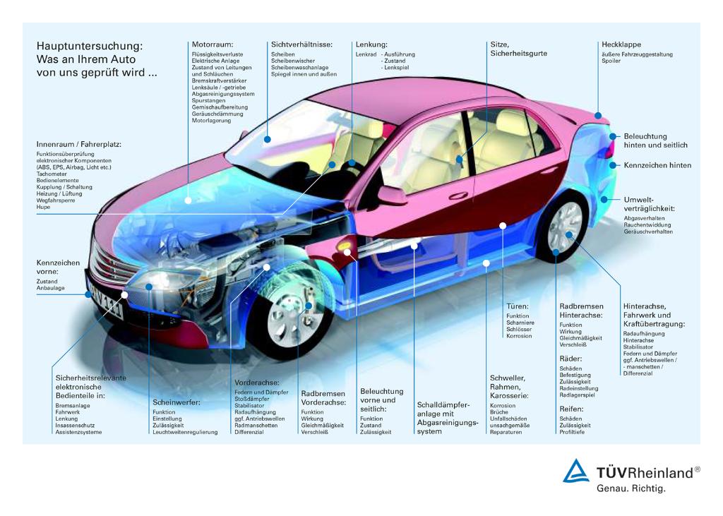 Fahrzeuguntersuchung – von HU bis Oldtimergutachten | DE | TÜV Rheinland