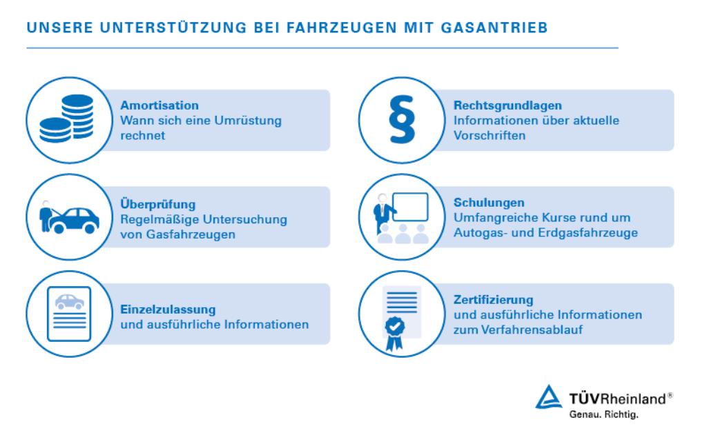 Gasanlagenprüfung & Umrüstung von Fahrzeugen | DE | TÜV Rheinland