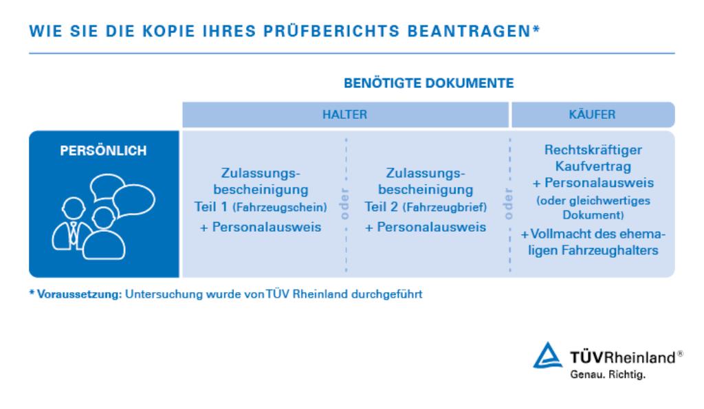 Reproduktion Von Prüfberichten De Tüv Rheinland
