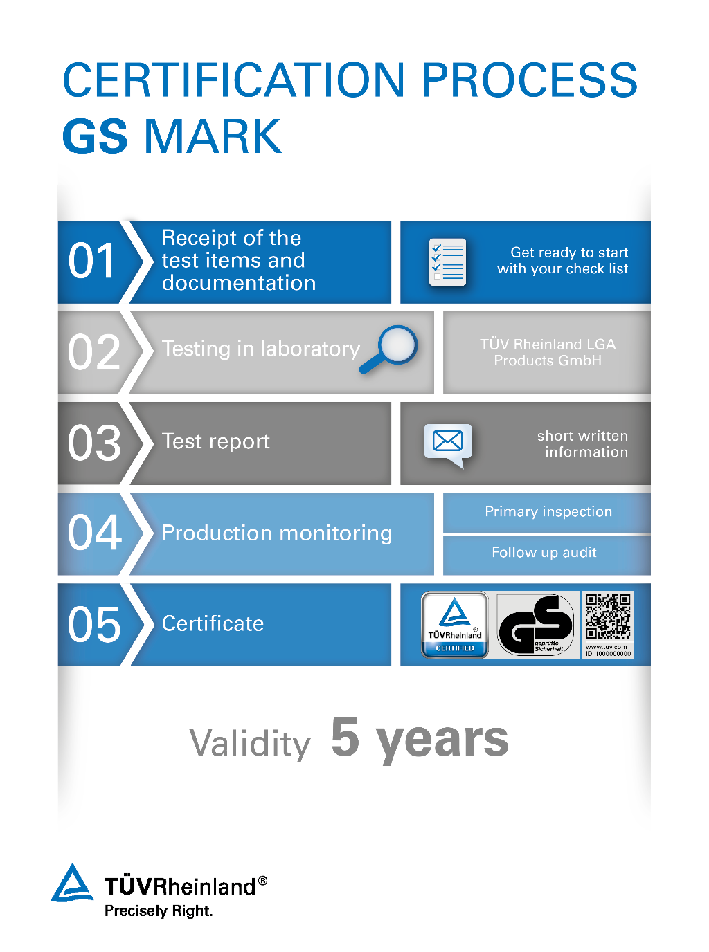 The certification process for the TÜV Rheinland GS mark