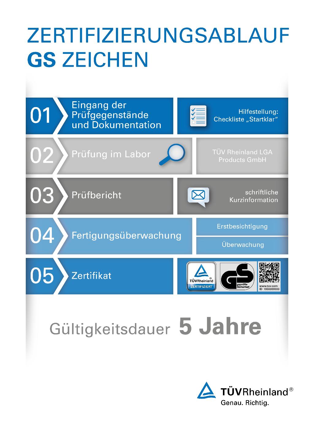 Der Zertifizierungsablauf Für Das GS Zeichen Bei TÜV Rheinland