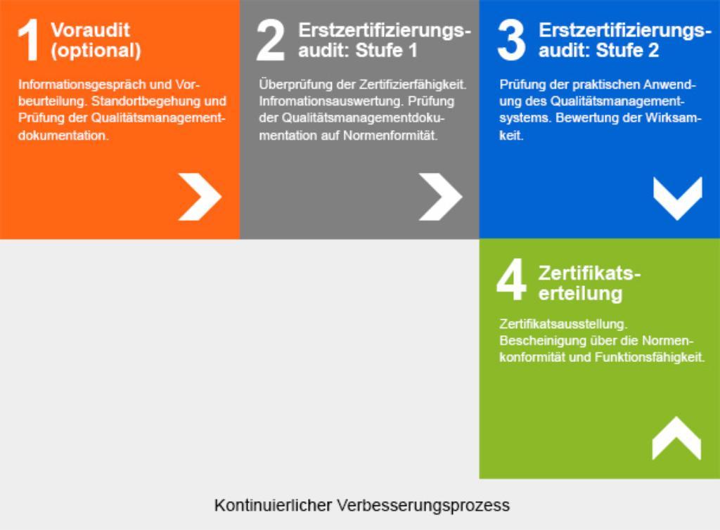 Zertifizierung nach EN ISO 13485 | DE | TÜV Rheinland