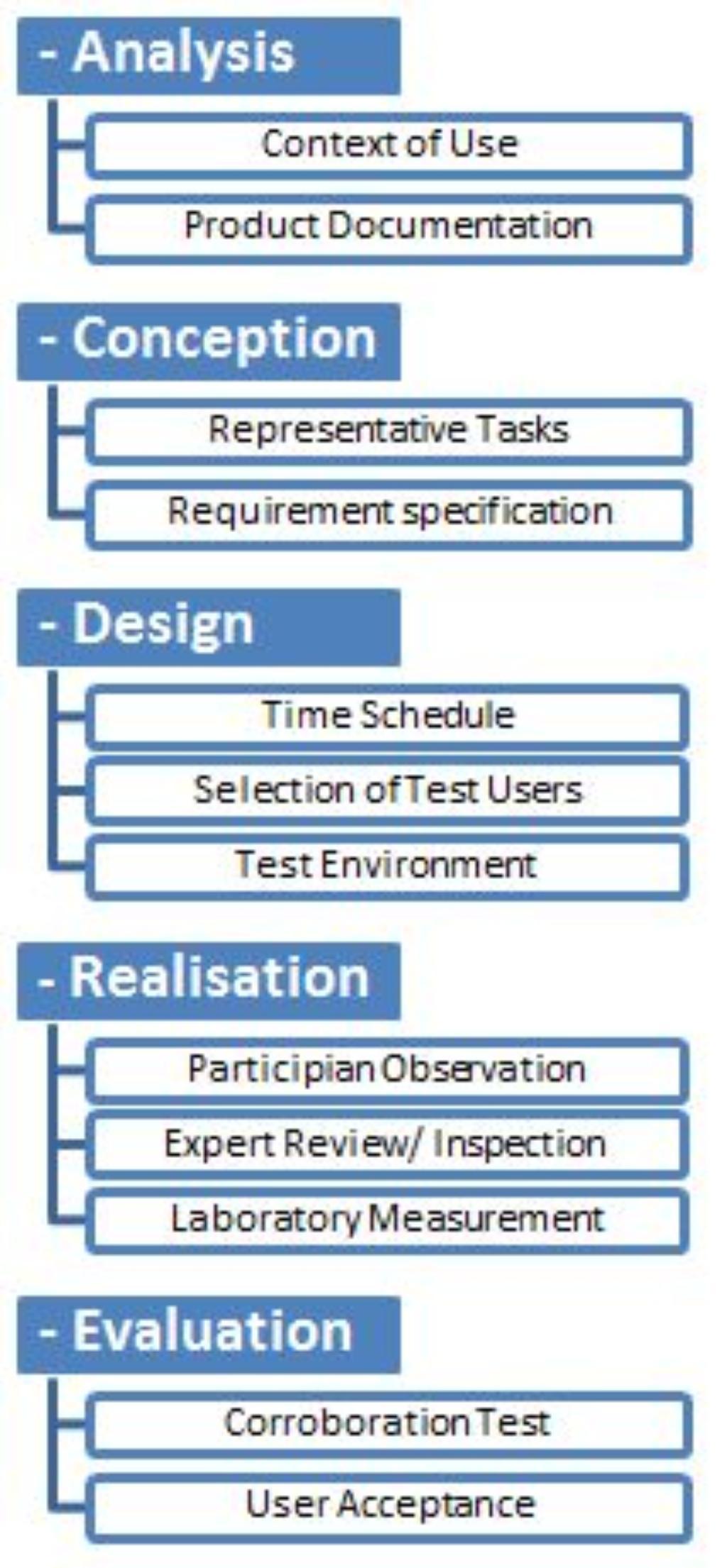 Software Usability   WO   TÜV Rheinland