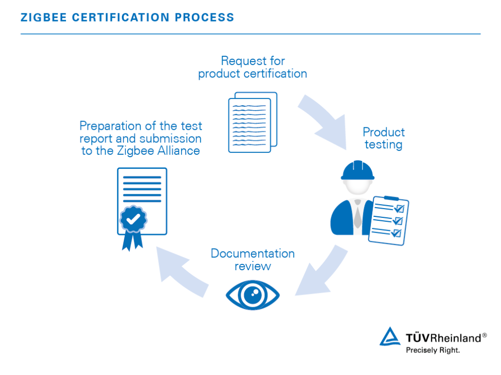 Zigbee Testing And Certification Wo T 220 V Rheinland
