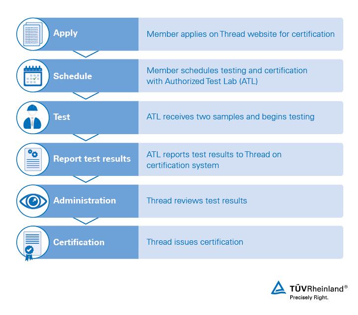 Thread Testing and Certification | US | TÜV Rheinland