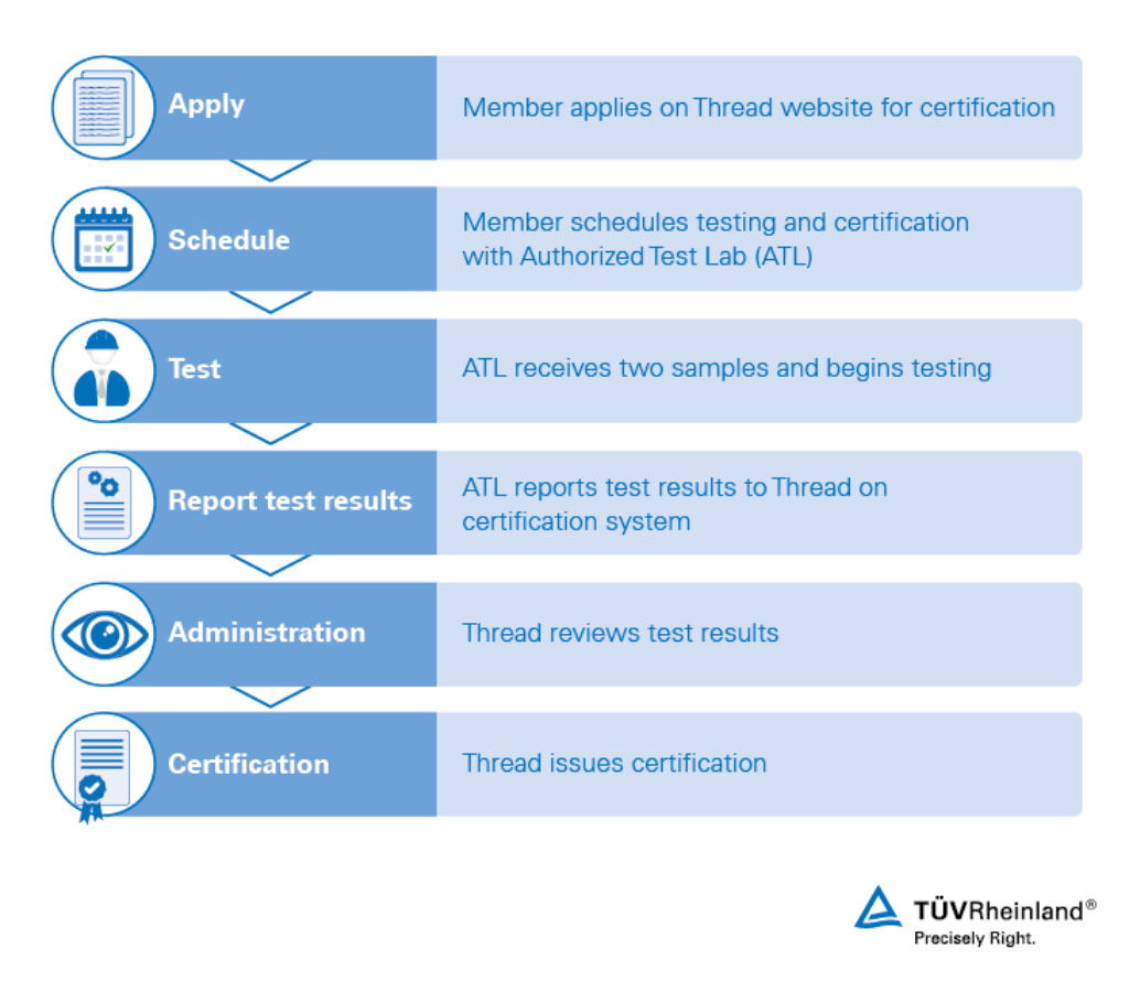 Thread Testing and Certification | US | TÜV Rheinland