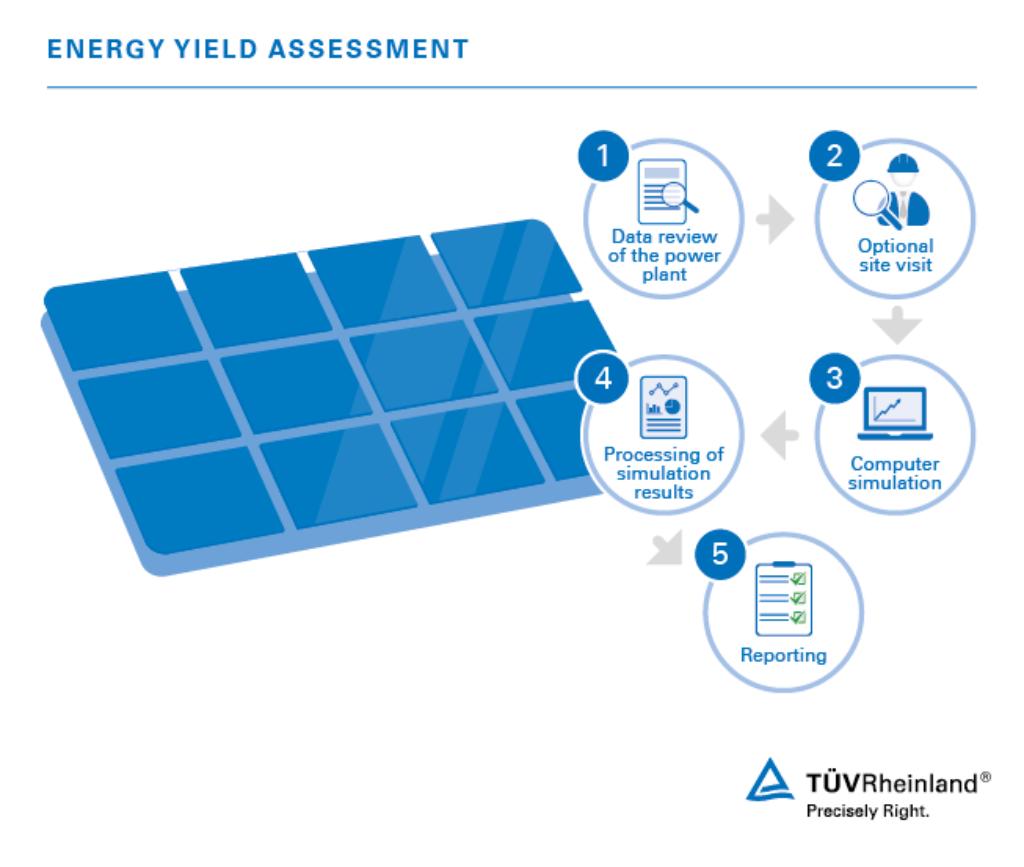 tuv rheinland energy yield assessment visual en_core_1_x solar energy yield assessment us tÜv rheinland