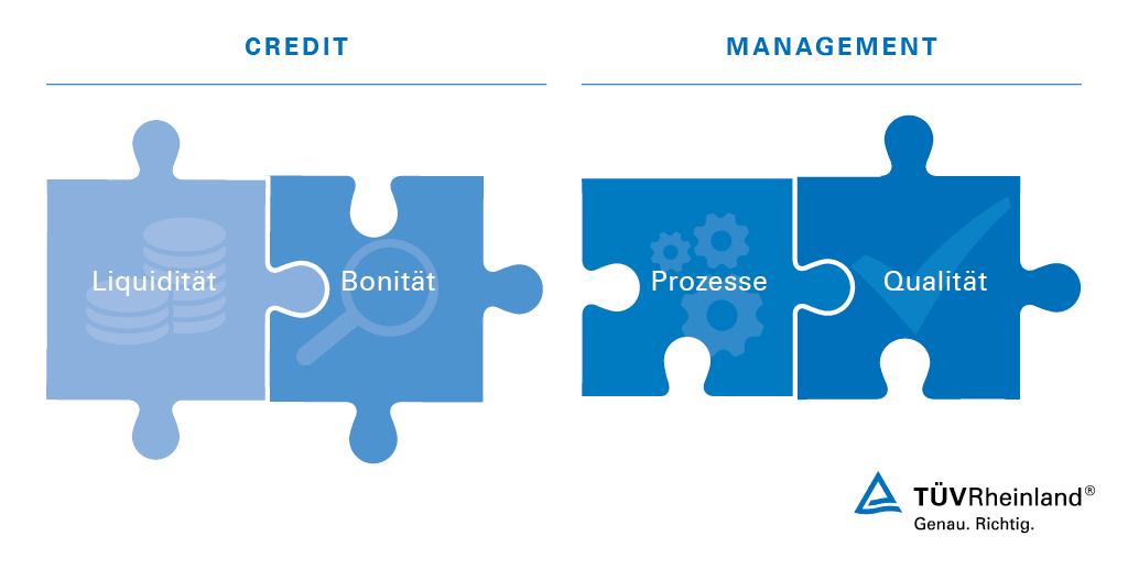 Credit Management Certification | DE | TÜV Rheinland