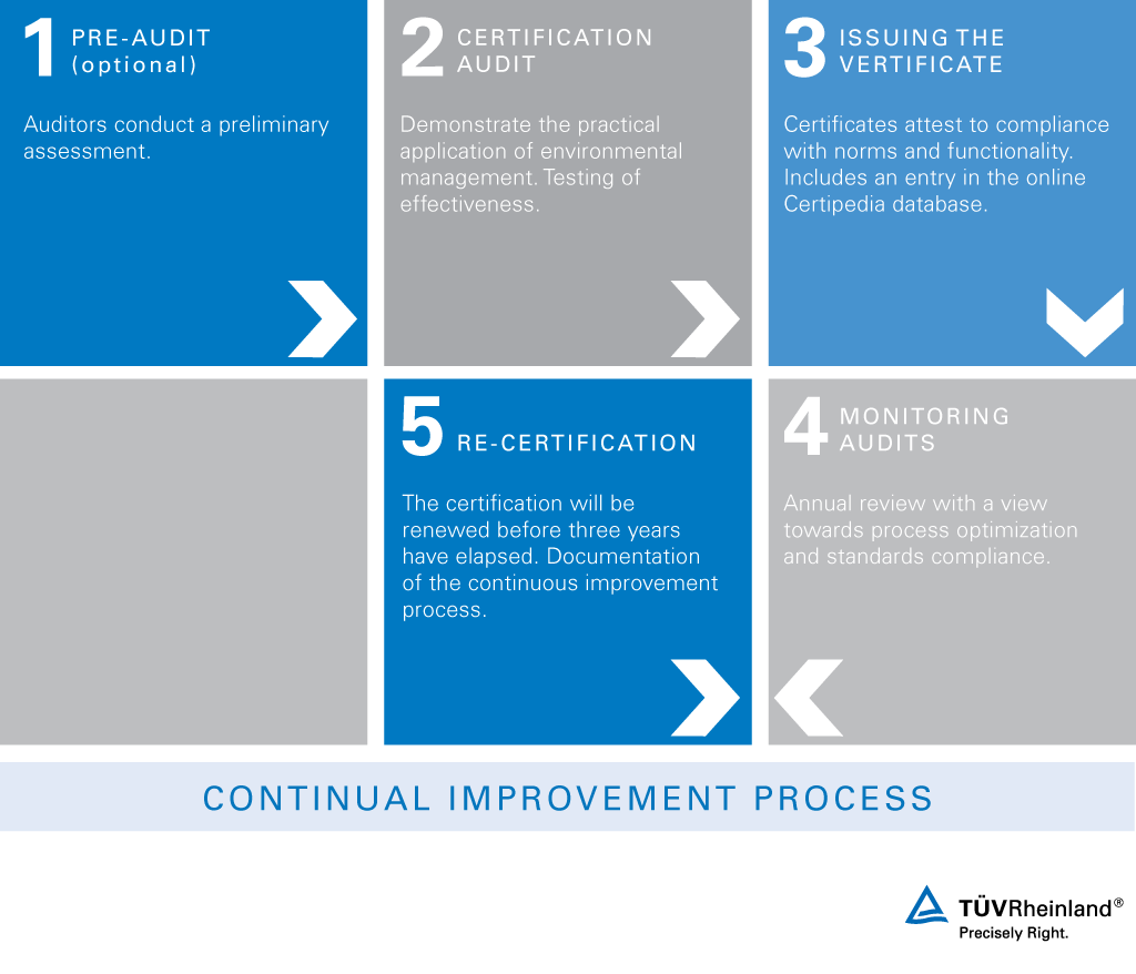 ISO 14001 | WO | TÜV Rheinland
