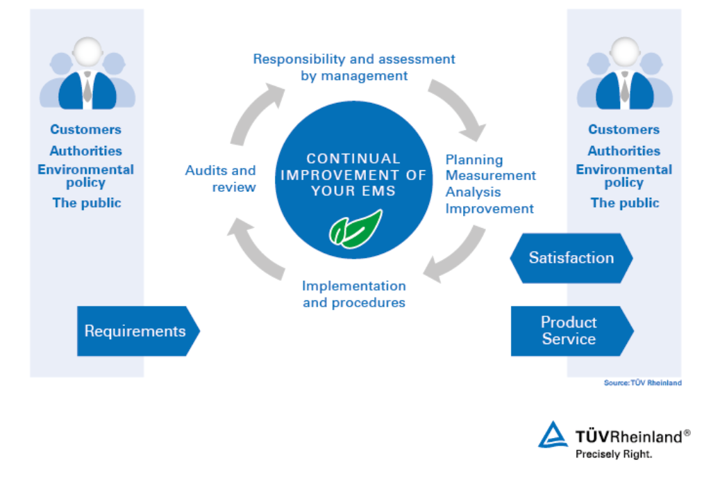 Continual improvement process with ISO 14001