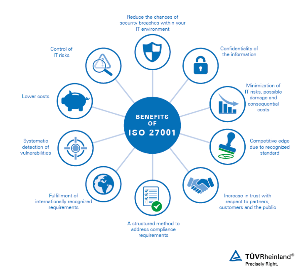 Iso 27001 Information Security Id Tüv Rheinland