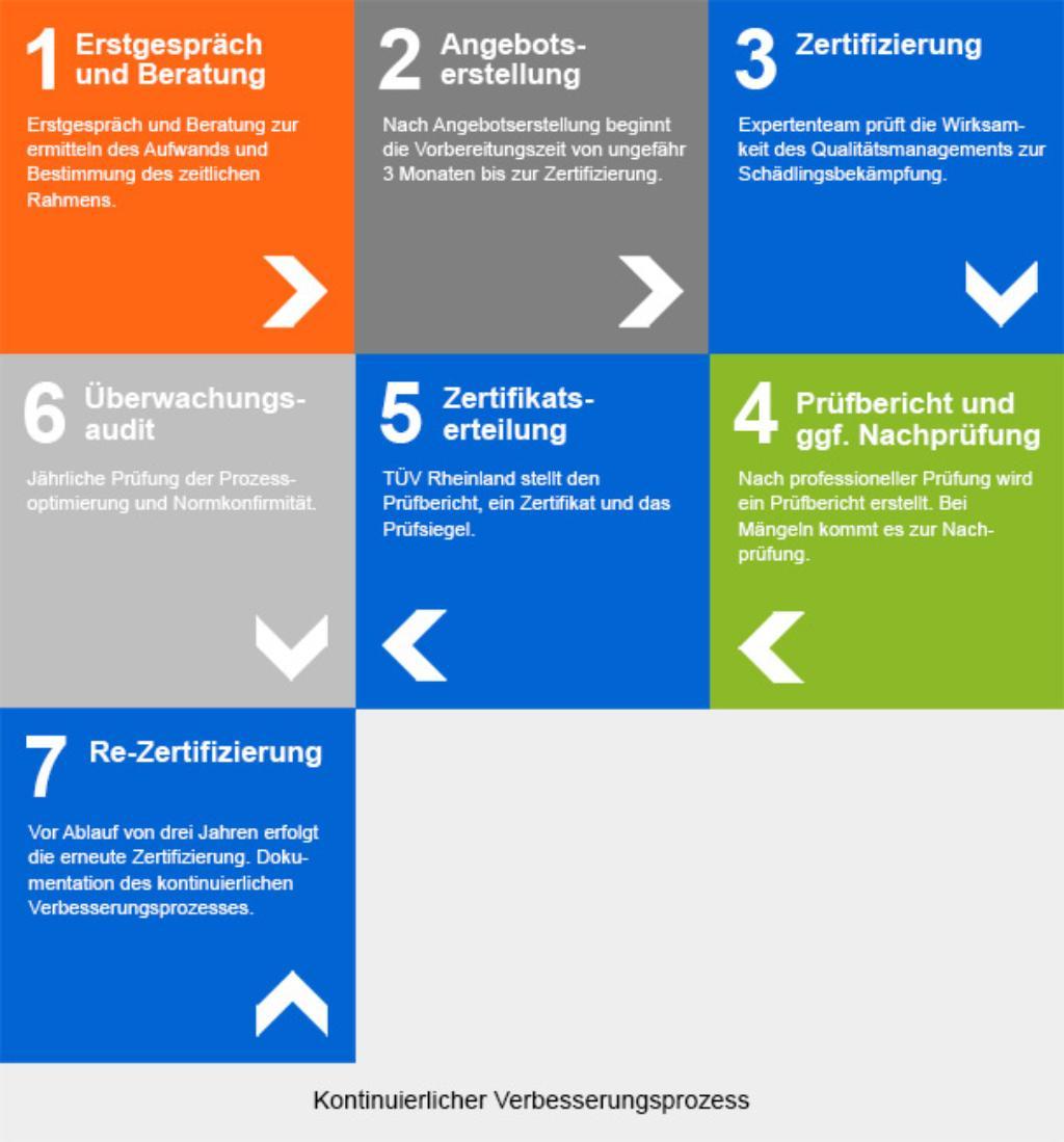 Zertifizierung Schädlingsbekämpfung | DE | TÜV Rheinland