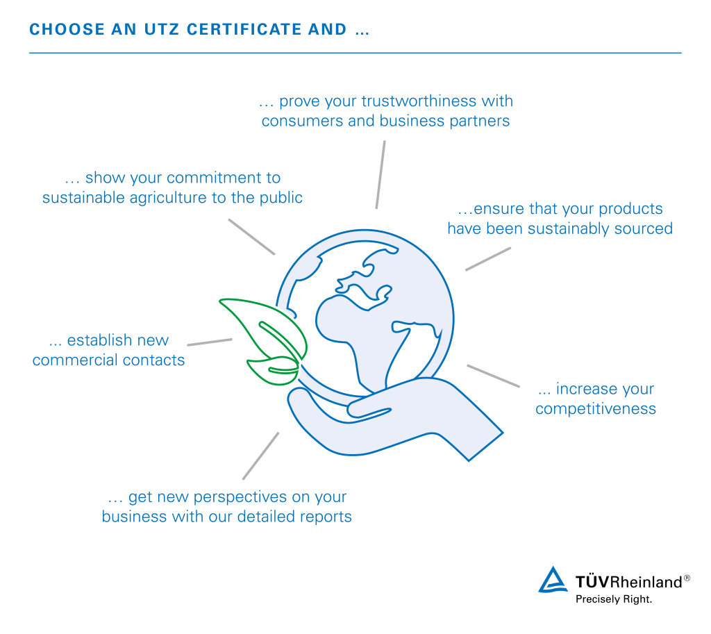 Utz Certification Program Wo Tv Rheinland