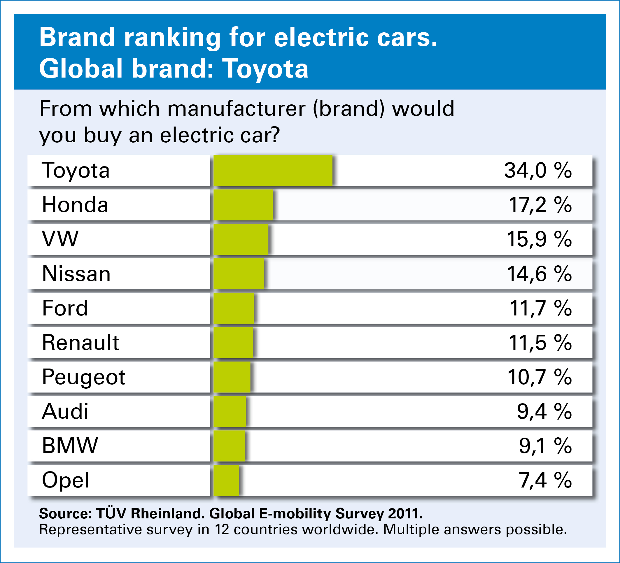 Brand Ranking For Electric Cars Jpg 961 Kb
